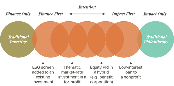 Impact investing spectrum of impact and returns